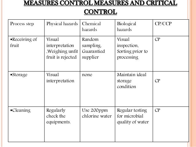 HACCP PLAN FOR FRUIT JUICE INDUSTRY[000157]