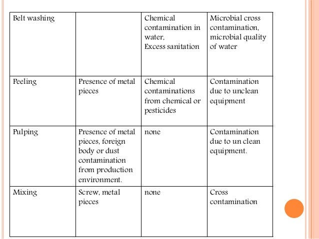 haccp in juices 4 general microbiological reference criteria for listeria monocytogenes  haccp reliance on  microbiological reference criteria for food.