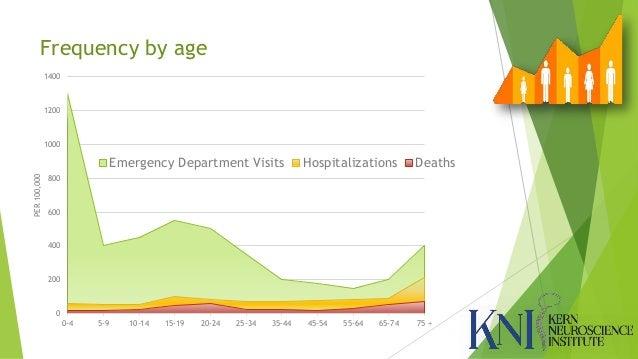 Emergency Room Visits Per Year Us