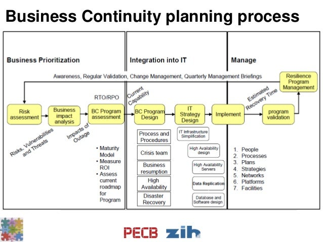 business continuity strategy How to select the best business continuity strategy and solution?