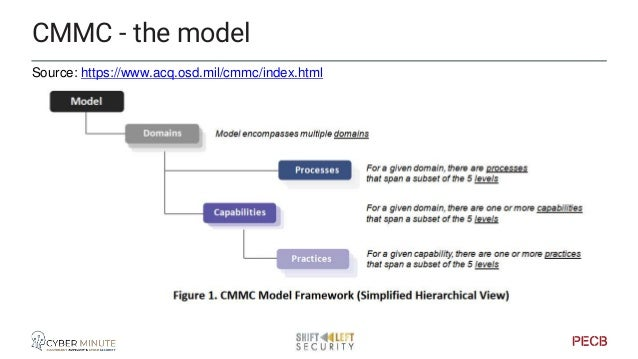 Source: https://www.acq.osd.mil/cmmc/index.html CMMC - 17 domains