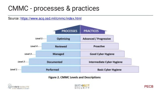 Source: https://www.acq.osd.mil/cmmc/index.html CMMC - levels and focus