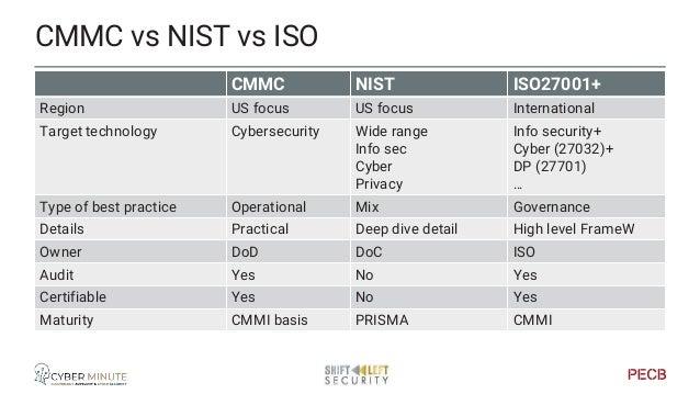 CMMC vs CMMI Quick comparison