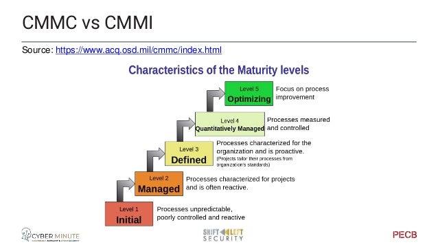 CMMI - Level 0