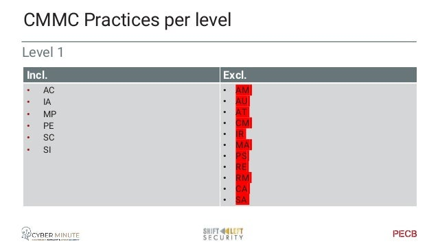 Level 2 CMMC Practices per level Incl. Excl. • AC • AU • AT • CM • IA • IR • MA • MP • PS • PE • RE • RM • CA • SC • SI • ...