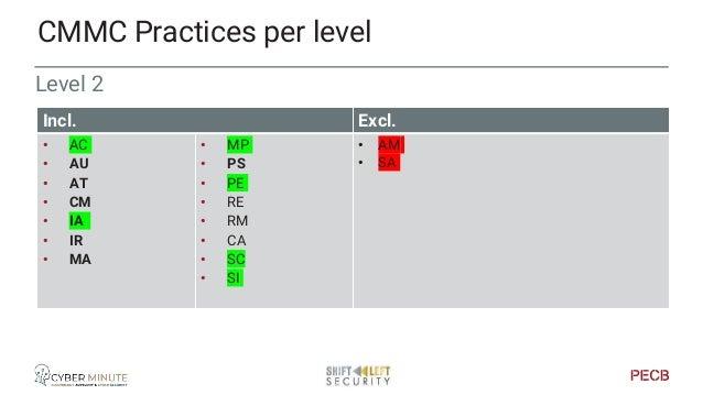 Level 3 CMMC Practices per level Incl. Excl. • AC • AM • AU • AT • CM • IA • IR • MA • MP • PE • RE • RM • CA • SC • SA • ...