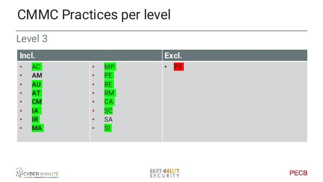 Level 4 CMMC Practices per level Incl. Excl. • AC • AU • AT • CM • IA • IR • MA • MP • PS • PE • RE • RM • CA • SC • SI • ...