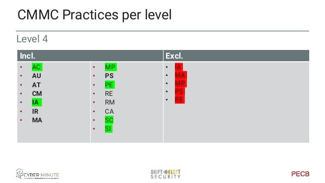 Level 5 CMMC Practices per level Incl. Excl. • AC • AU • CM • IA • IR • RE • RM • SI • AM • AT • IA • MA • MP • PS • PE • ...