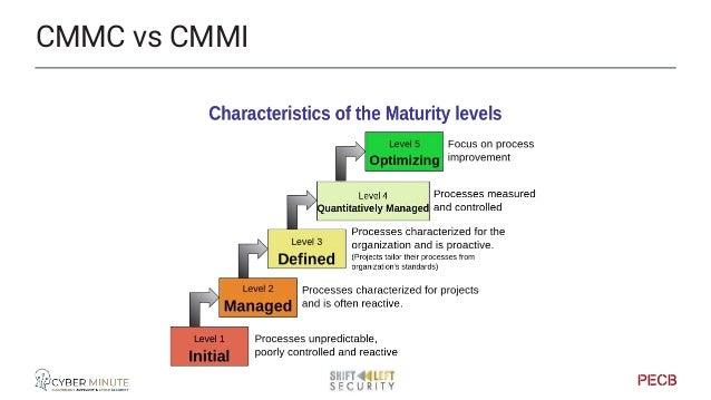 Bringing maturity to management