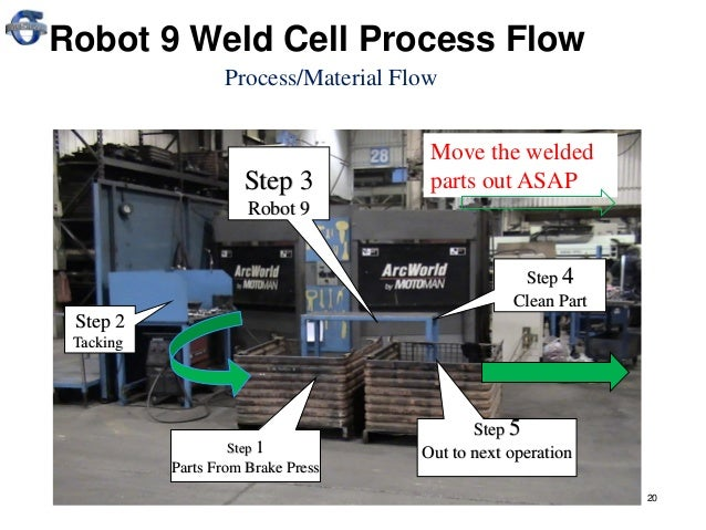 LEAN Setup Reduction (SMED) training for welding by JULIAN KALAC