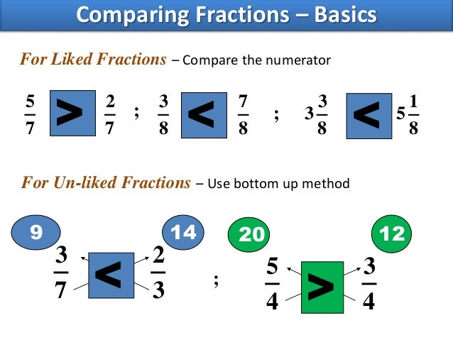 Equivalent Fractions Examples Image Collections Example Cover