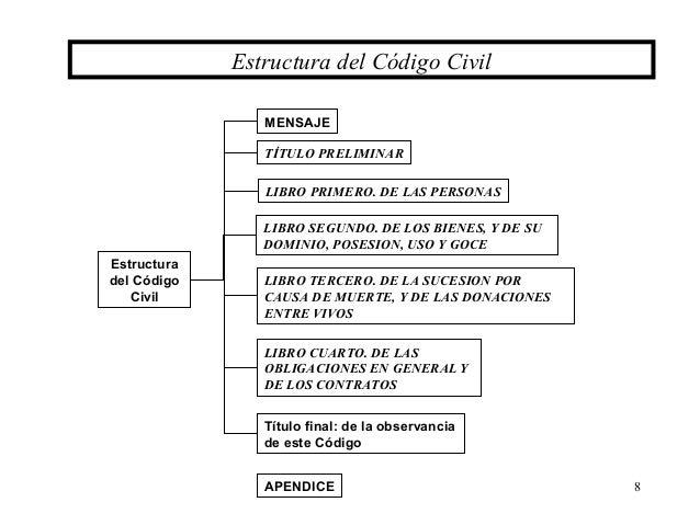 001 parte general for Libro cuarto del codigo civil