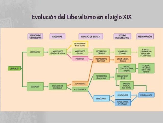 • CÁNOVAS – Organiza el regreso de ALFONSO XII • Sistema de Cánovas basado en 4 aspectos: – Rey – Cortes, bicamerales : Se...