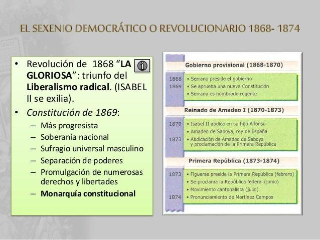 España en el Siglo XIX