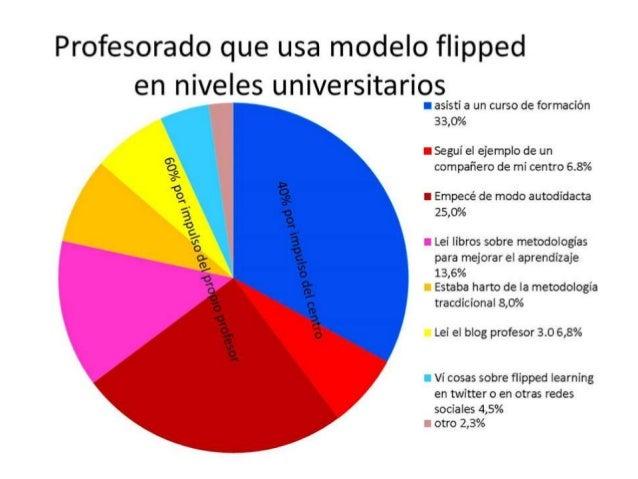 El flipped se extiende también a nivel escolar Horacio Urizar Colegio Salesiano Soto del Real Juan Pablo Sánchez Tajamar Á...