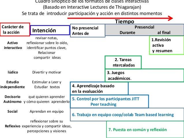 La presentación interactiva Face to face F2F • Presentación que contiene preguntas, se ayuda de sistemas de respuesta pers...