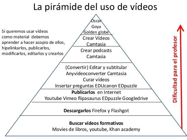 Para escalar la pirámide del uso del Vídeo Herramientas tecnológicas para la Flipped classroom • Os propondremos un ejerci...