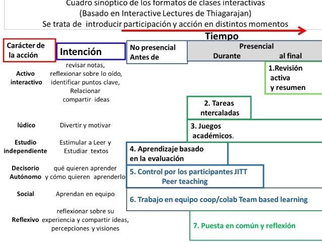 Qué necesita un profesor para poner en practica un modelo de apredizaje inverso2015