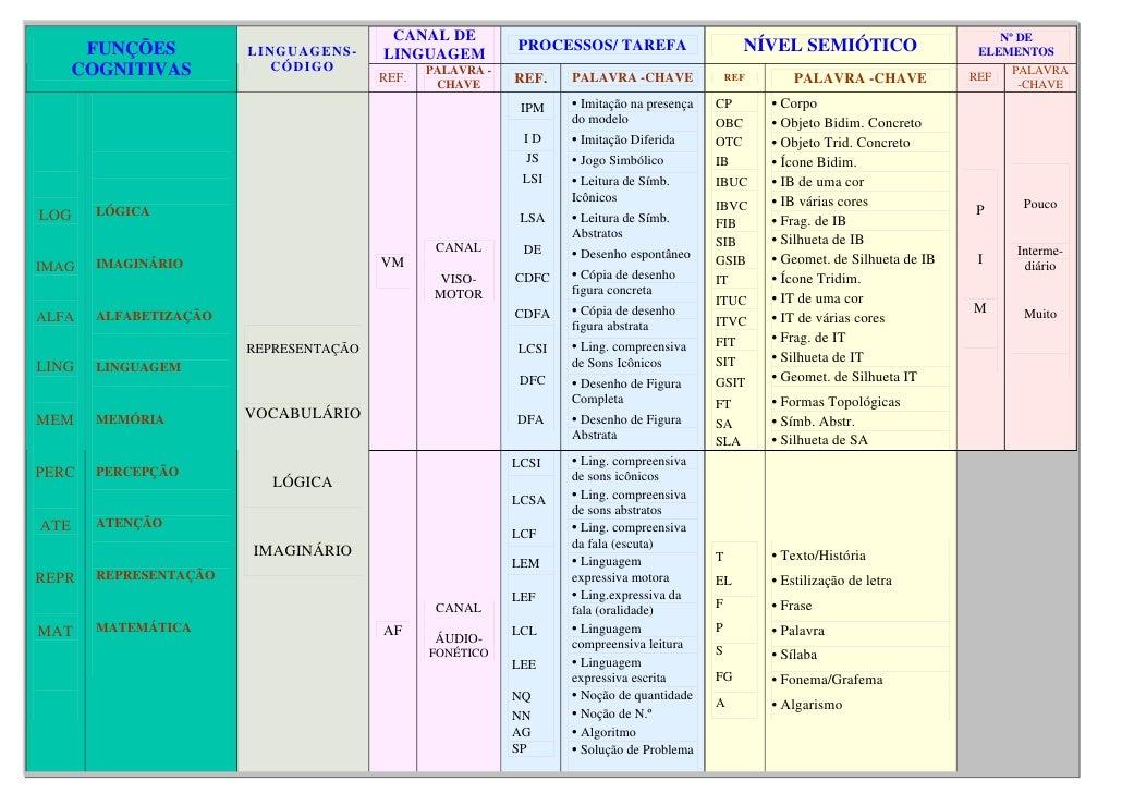 CANAL DE                                                                                      Nº DE        FUNÇÕES        ...