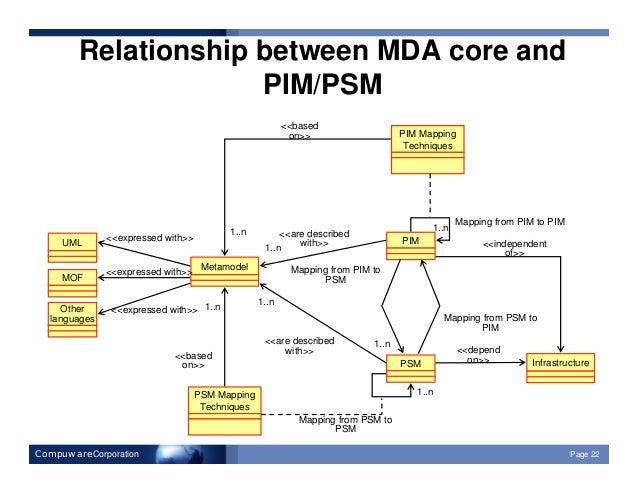 relationship between m0 and m2