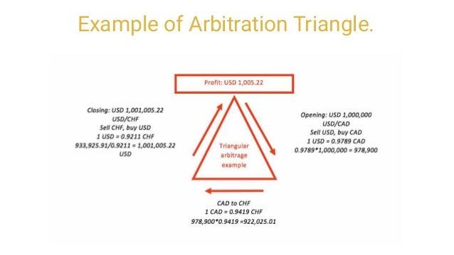 Triangular Arbitrage What Is It