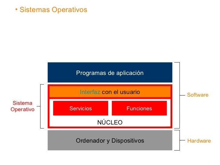 • Sistemas Operativos                  Programas de aplicación                    Interfaz con el usuario      SoftwareSis...