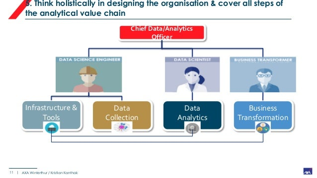 Axa at the chief analytics officer forum europe - Chief infrastructure officer ...