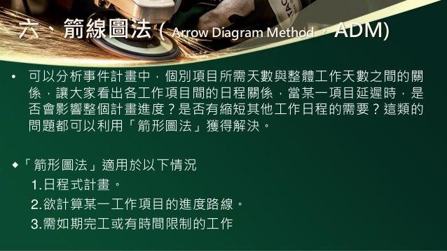 六、箭線圖法(Arrow Diagram Method,ADM) • 可以分析事件計畫中,個別項目所需天數與整體工作天數之間的關 係,讓大家看出各工作項目間的日程關係,當某一項目延遲時,是 否會影響整個計畫進度?是否有縮短其他工作日程的需要?這...