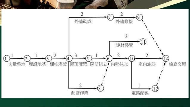 何謂網狀圖?在施工管制上有何用途? 網狀圖(Network Chart):係將各項作業依時間前後關係,以 網狀式線條加以連接而成,又稱施工網圖,其在施工管制上之 用途為: 1.控制各作業之時間。 2.由要徑路線控制工程進度。 3.由前後作業之關...