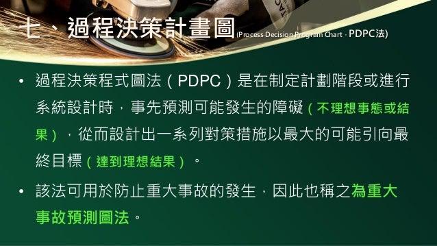 PDPC圖示記號、名稱及其意義 記號 名稱 意義 簡略型 一般型 對策 表示當時應採取處理方法 狀態 對應於對策所發生的狀況 分叉點 表示有兩種以上的狀態,若使用分差點時,就應 該製作[Yes]和[No]的分別 箭頭線 表示時間的經過,事態的進...