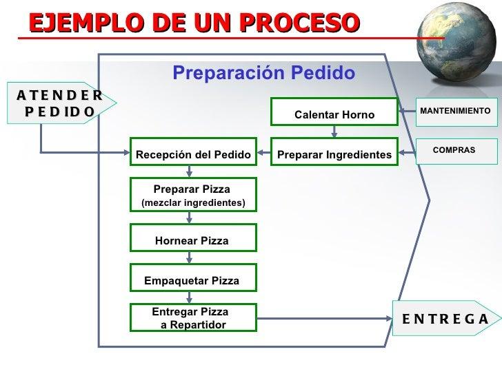 002 que es un proceso 6 for Descripcion del proceso de produccion