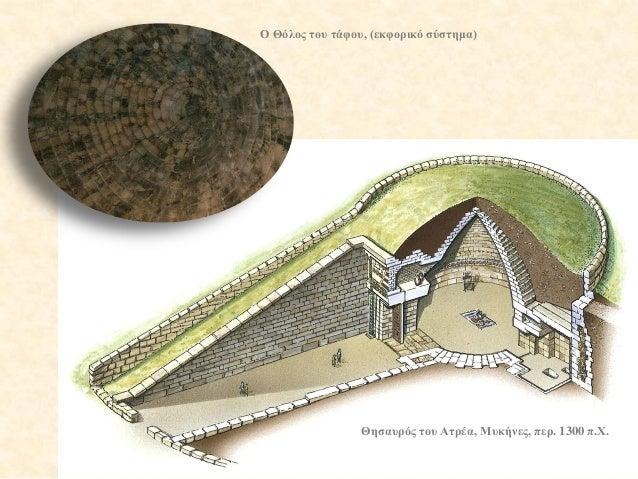 Θησαυρός του Ατρέα, Μυκήνες, περ. 1300 π.Χ.  Ο Θόλος του τάφου, (εκφορικό σύστημα)