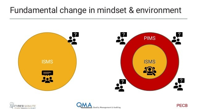The implementer/audit view of PIMS Recap from previous sessions.
