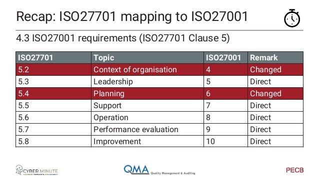 Recap: ISO27701 mapping to ISO27001 4.3 ISO27002 requirements (ISO27701 Clause 6) ISO27701 Topic ISO27002 Remark 6.2 Polic...