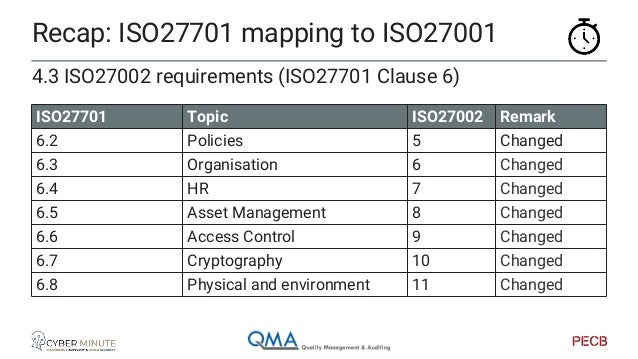 Recap: ISO27701 mapping to ISO27001 4.3 ISO27002 requirements (ISO27701 Clause 6) ISO27701 Topic ISO27002 Remark 6.9 Opera...