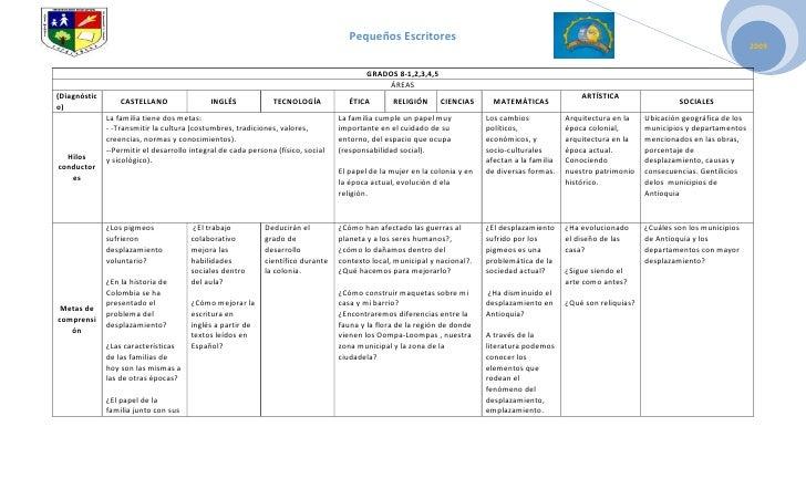 GRADOS 8-1,2,3,4,5ÁREAS(Diagnóstico)CASTELLANOINGLÉSTECNOLOGÍAÉTICA RELIGIÓNCIENCIASMATEMÁTICASARTÍSTICASOCIALESHilos cond...