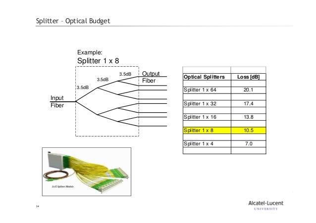 fiber optic wiring schematic diagram fiber optic splitter diagram