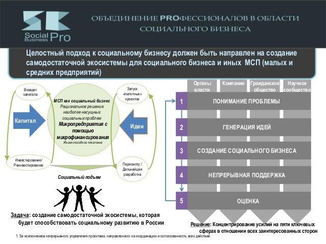 Научное сообщество Компании Гражданское общество Органы власти Целостный подход к социальному бизнесу должен быть направле...