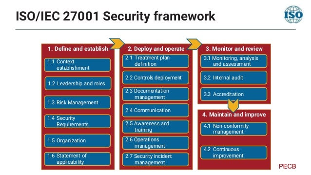 Information Security Risk Management • Version: • Current: 2018 (small update of 2011) • Revision ongoing (12/2022) • Cont...