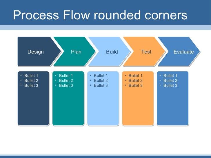 Process Temp