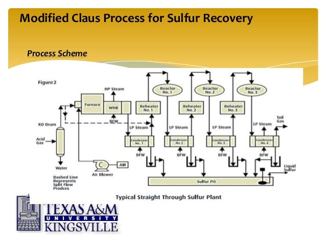 Sulfur Recovery Unit Design