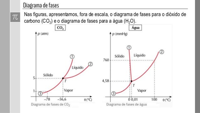 Diagrama de fases 11 observe que o diagrama da ccuart Image collections