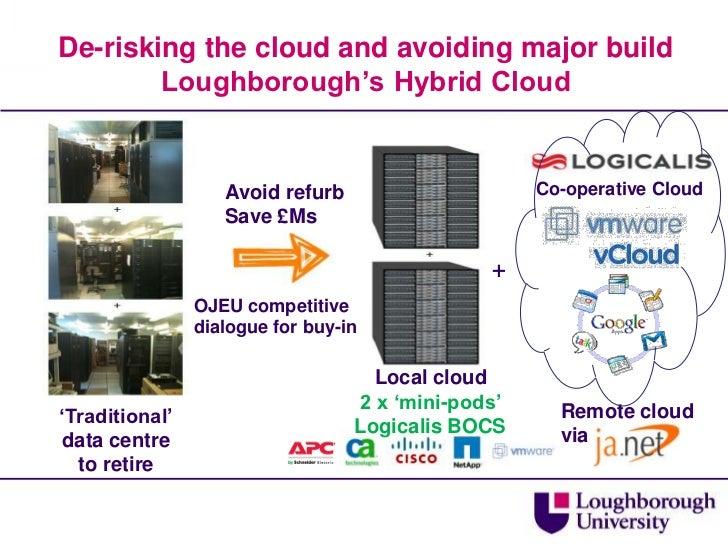 De-risking the cloud and avoiding major buildLoughborough's Hybrid Cloud<br />Co-operative Cloud<br />Avoid refurb<br />Sa...