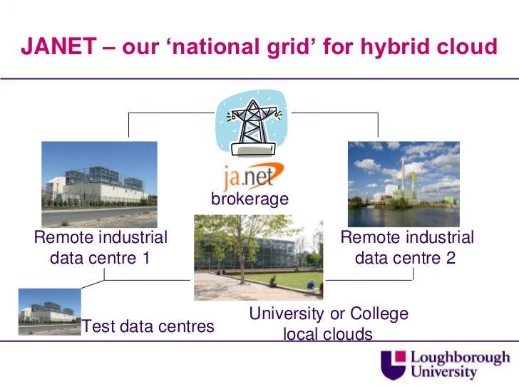 JANET – our 'national grid' for hybrid cloud<br /> brokerage<br />     Remote industrialdata centre 2<br />    Remote indu...