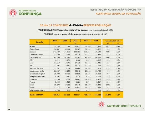,/ %  '_/   ALTERNATIVA DE  CONFIANQA  RESULTADO DA GOVERNAC/ -O PSD/ CDS-PP ACENTUADA QUEDA DA PoPULAc/ So  INE  16 dos 1...