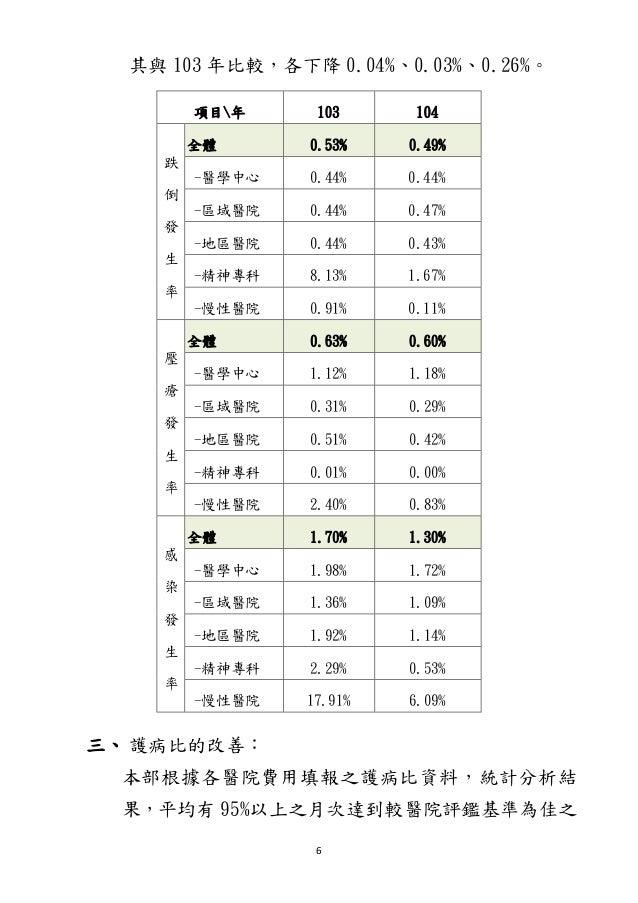 6 其與 103 年比較,各下降 0.04%、0.03%、0.26%。 項目年 103 104 跌 倒 發 生 率 全體 0.53% 0.49% -醫學中心 0.44% 0.44% -區域醫院 0.44% 0.47% -地區醫院 0.44% 0...