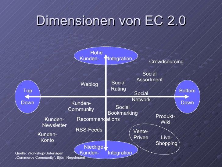 Dimensionen von EC 2.0 Niedrige  Kunden-  Integration Hohe  Kunden-  Integration Bottom Down Top Down Kunden- Newsletter R...