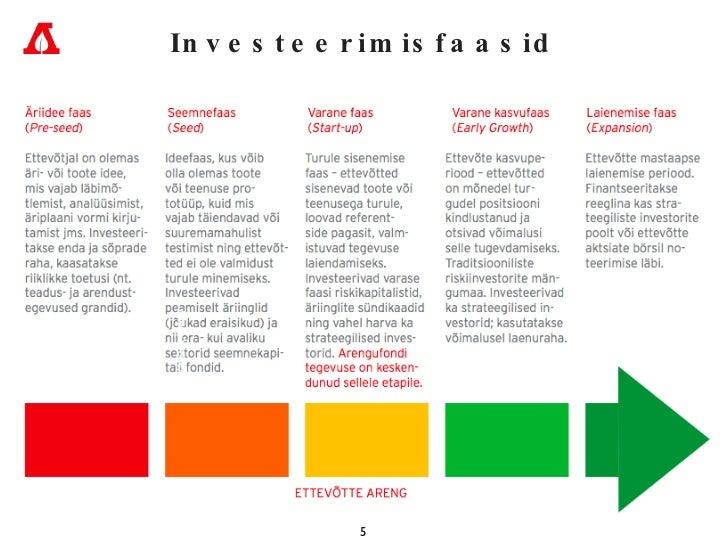Investeerimisfaasid