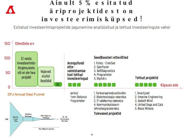 Ainult 5% esitatud äriprojektidest on investeerimisküpsed!