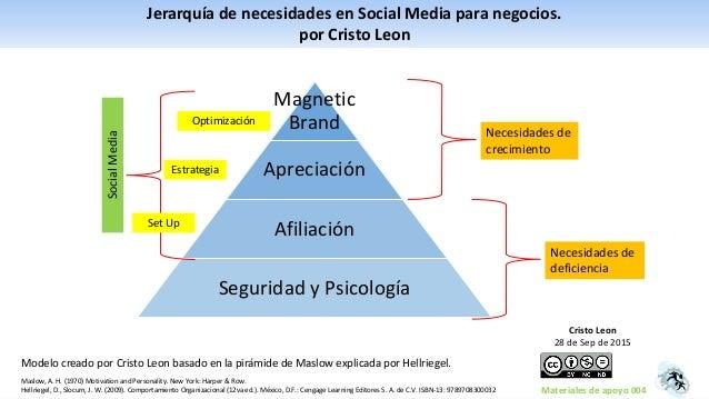 Magnetic Brand Apreciación Afiliación Seguridad y Psicología Necesidades de deficiencia Necesidades de crecimiento SocialM...